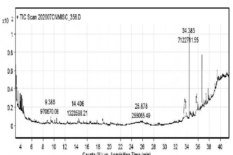GC-MS chromatogram of freeze-dried Borassus flabellifer seed powder