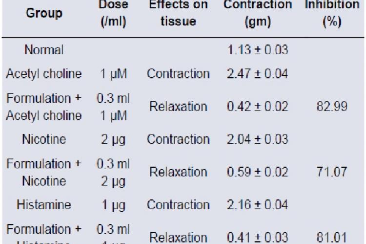 Effect of polyherbal formulation on intestinal transit in mice