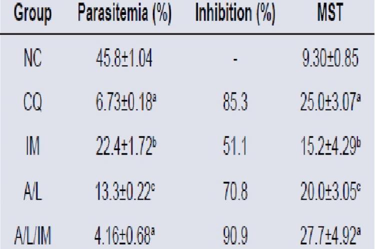Curative activity of artemether/lumefantrine/ ivermectin on Plasmodium berghei-infected mice