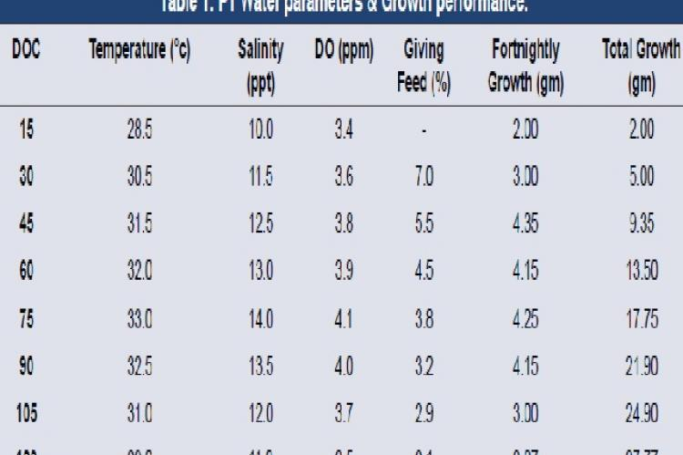 P1 Water parameters & Growth performance
