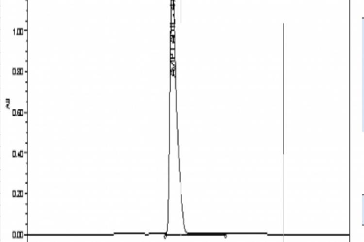 The chromatogram of aviptadil acetate standard sample.