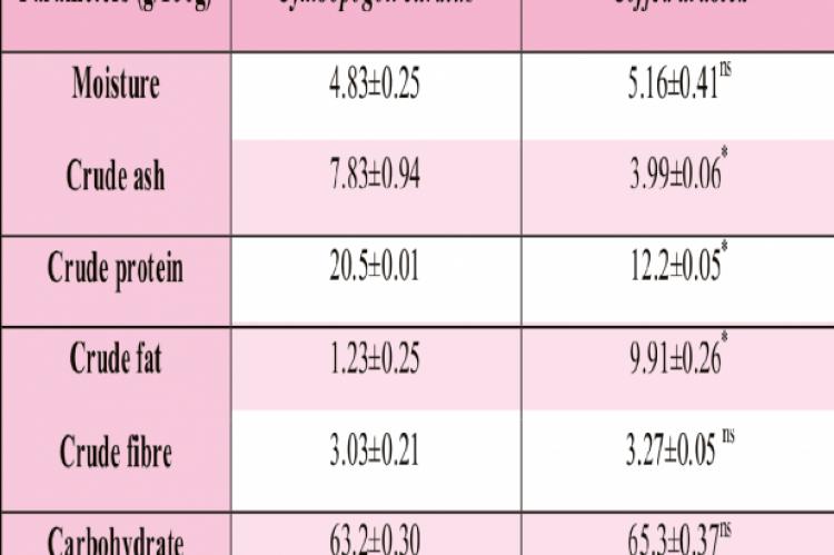 Nutritional Composition of Cymbopogon citratus and Coffea arabica Powder