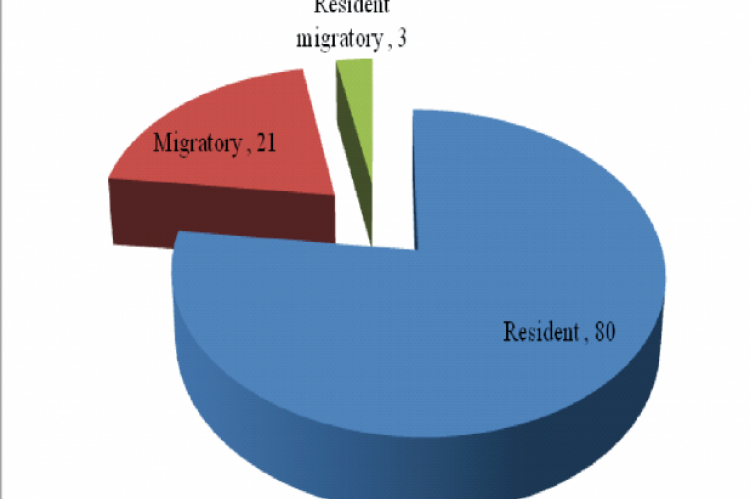 Status of birds species in Social Foresty Division, Bareilly