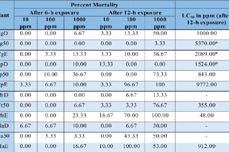 Brine Shrimp Mortality Rate and LC50 of Four Medicinal Plants