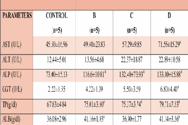 Serum AST, ALT, ALP, GGT activities, level of TP, ALB, and GLO
