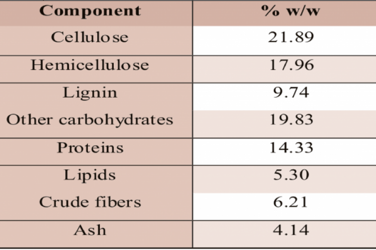 Compositional analysis of corncobs on dry matter