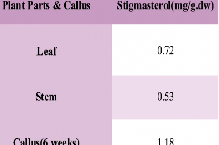 Yield of sterols isolated