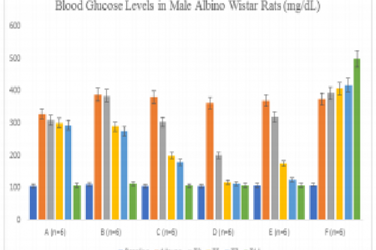 Summary of blood glucose levels of Albino Wistar  Rats