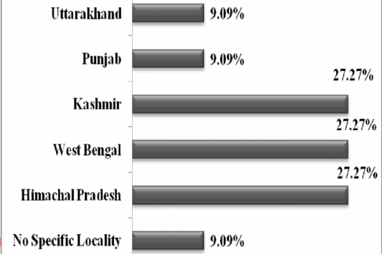 Distribution of dixid flies in different states of India (%)