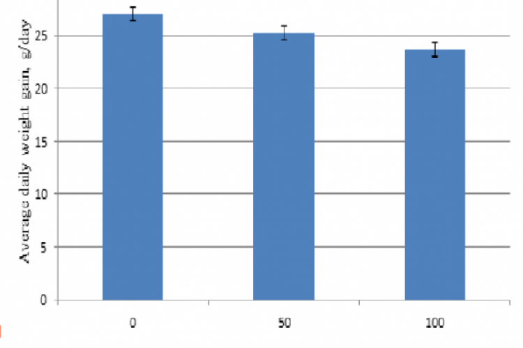 Average daily weight gain  of broiler starter on different levels of Gliricidia leaf meal