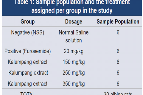 Table 1: Sample population and the treatment assigned per group in the study