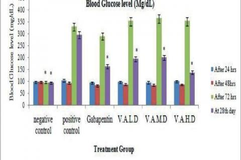 Effect of VA (25, 50 and 100 mg/kg, p.o.) and Gabapentin (300 mg/kg, p.o.) on blood glucose level