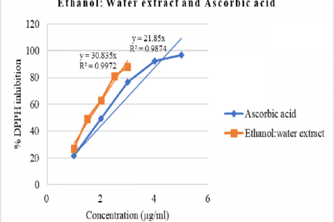 Combined concentration vs % DPPH inhibition graph of ethanol:water extract of E. ferox seed coat and ascorbic acid standard