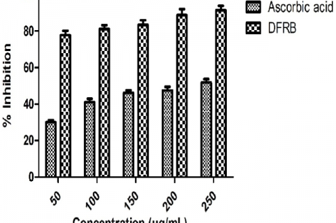 In vitro anticancer activity of ethanolic extract of DFRB