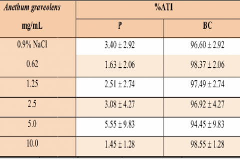 Effect of Anethum graveolens extract on the distribution of the radioactivity