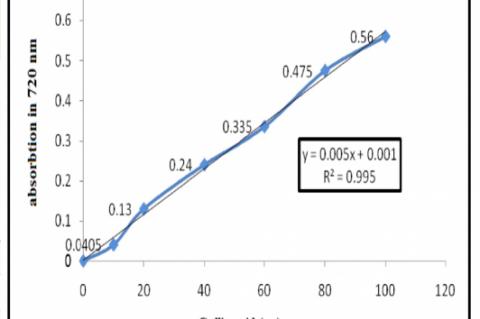calibration of gallic acid for evaluation of phenolic content