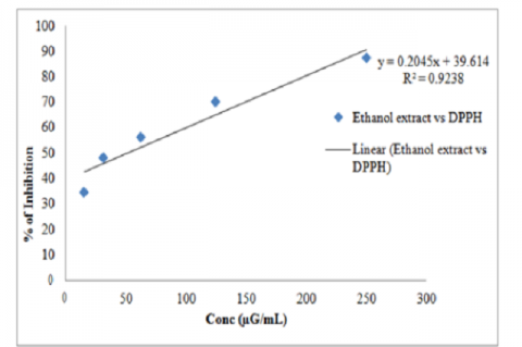 Scatter graph showing the % of inhibition of ethanol extract against the DPPH and the inhibitory concentration (IC50 Value) observed is 50.93μg/mL.