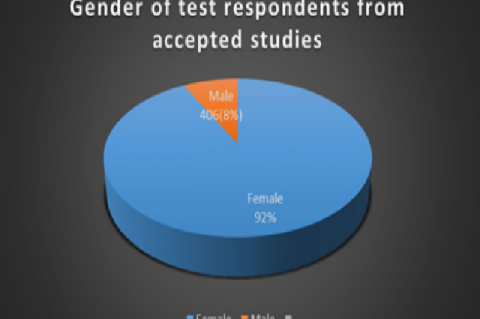Gender distribution of respondents in the accepted  article in current study